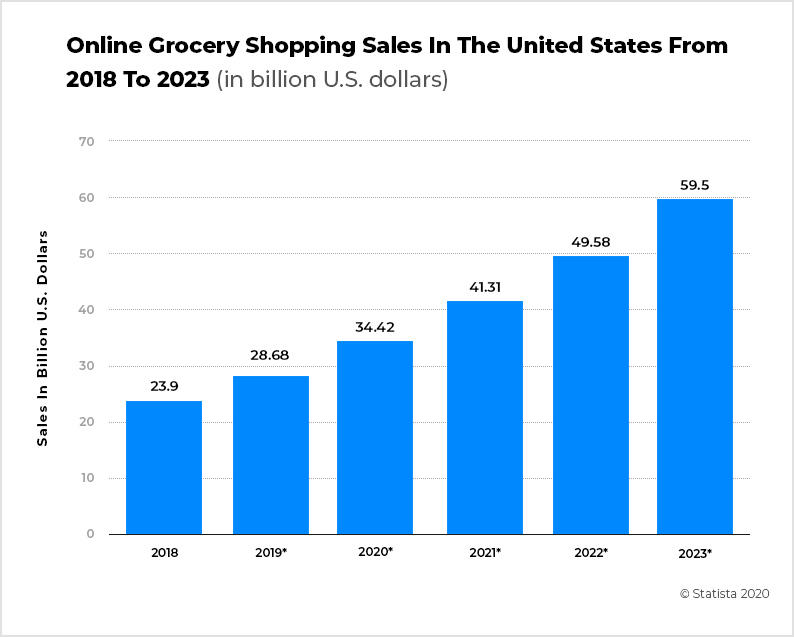 Online Grocery Shopping Sales in US from 2019 to 2023