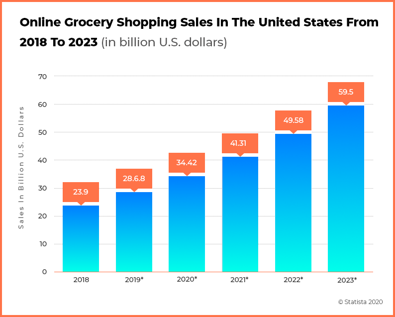 Online Grocery Shopping Stats USA _2018-2023